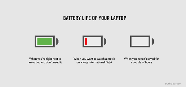 battery life of your labtop