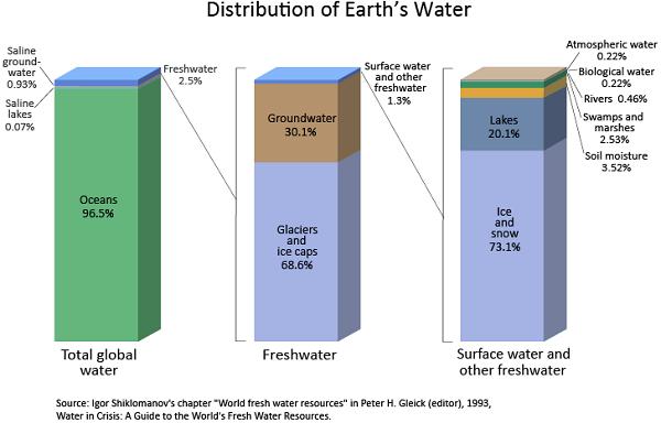 Visualizing the World's Water