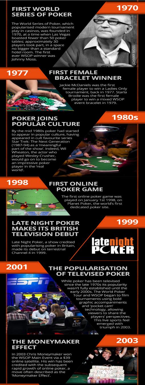history-of-poker-2
