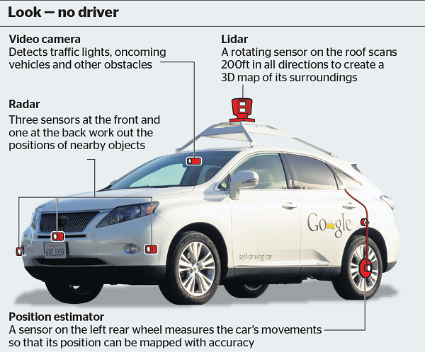 Self-Driving Cars: Beyond the Technical Hurdles ...