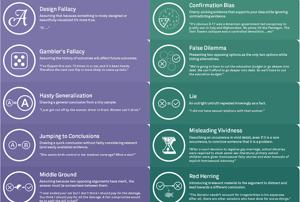 Logical and Rhetorical Fallacies Explained